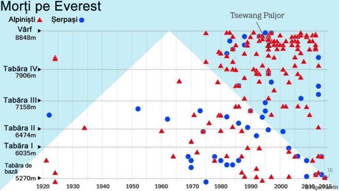Morti pe Everest - statistica
