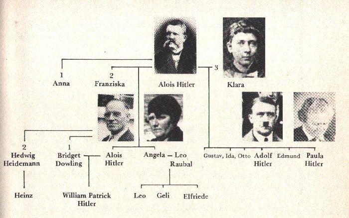 urmasii lui hitler - arborele genealogic