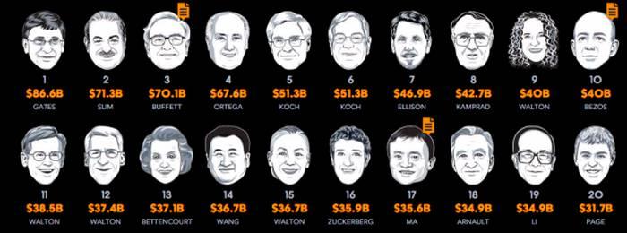 cei mai bogati oameni din lume_compressed