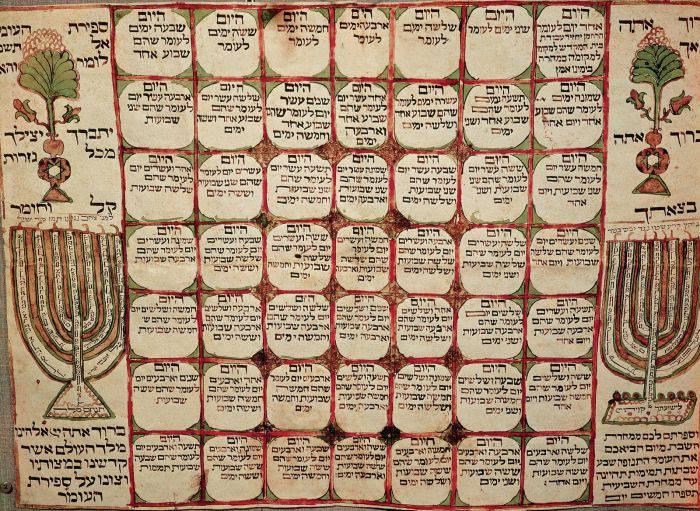 curiozități despre calendar