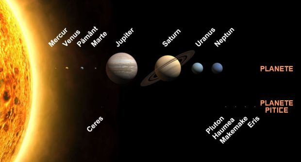 Spatiul cosmic - Planete