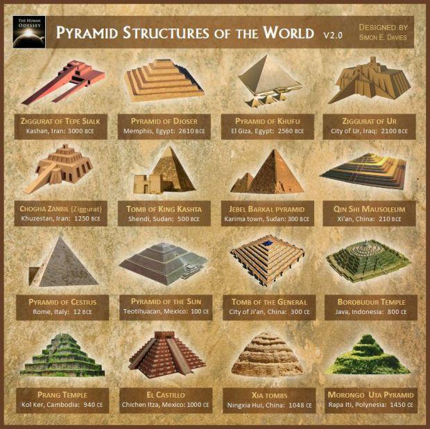 simboluri oculte - structuri-piramidale-in-jurul-lumii